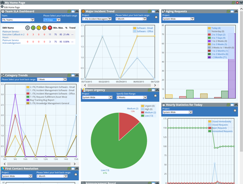 servicedesk software dashboard