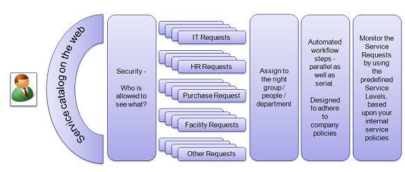 itil service catalogue template - service catalog management software